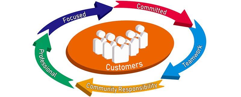 dcpart company philosophy